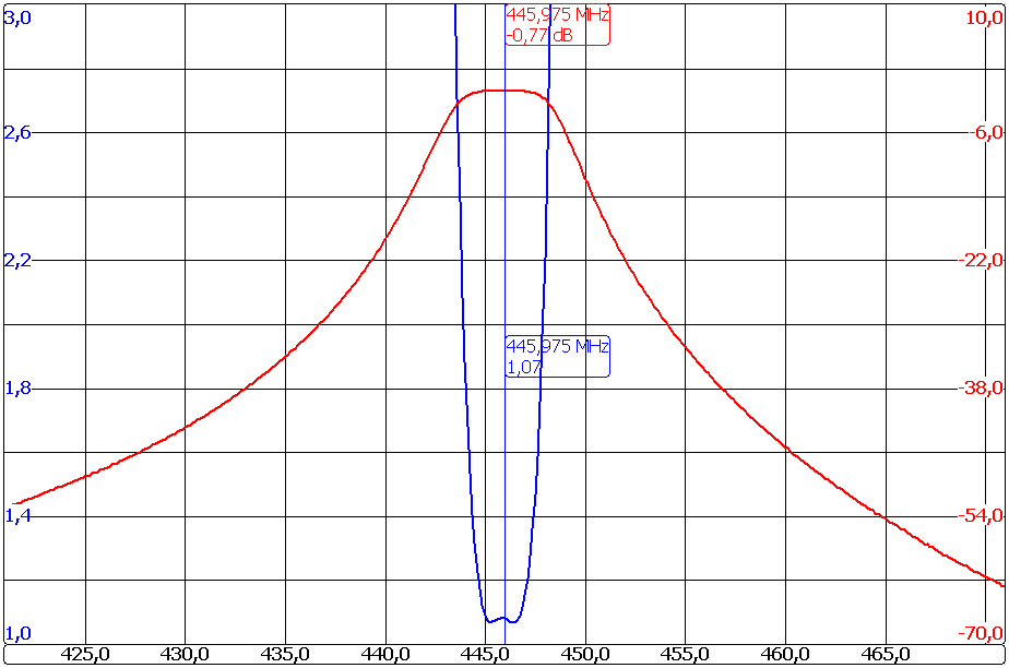Band Pass Filter Micro-4202-C3 Graph