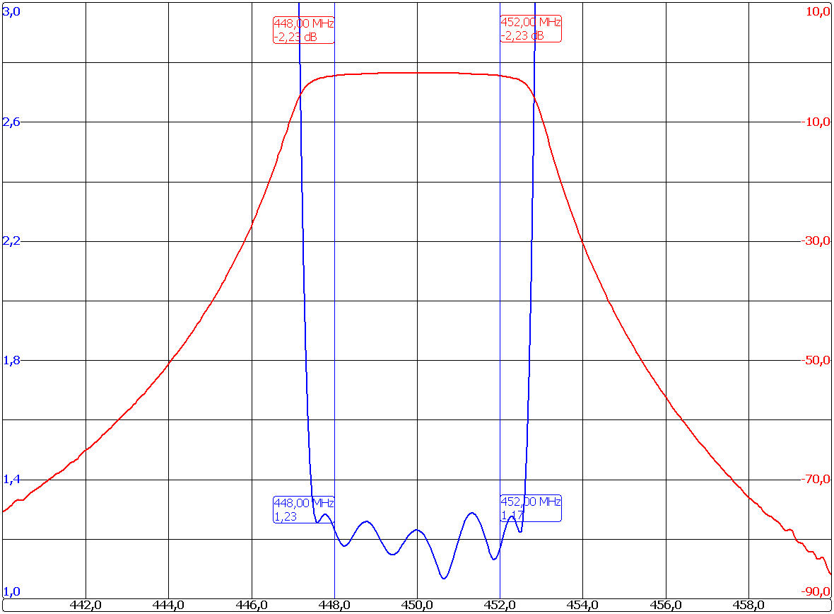 Band Pass Filter Micro-4202-C6 Graph